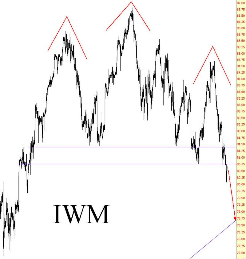 IWM Index Russell 2000